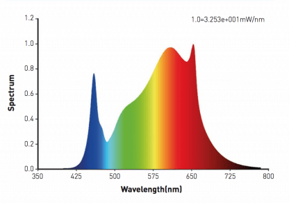 PAR Spectrolight