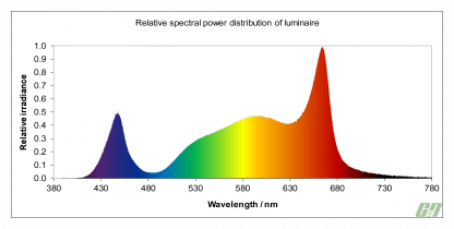 Telos Spectral Graph